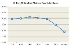 Line chart. Shows annual readmission rates holding steady at 19 percent from 2007-2011, then declining to 18.5 percent in 2012 and 18 percent for the first 8 months of 2013.
