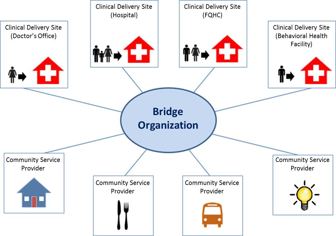 The Model Will Test Three Scalable Approaches To Addressing Healthrelated  Social Needs And Linking Clinical Andmunity Services €�munity  Referral,