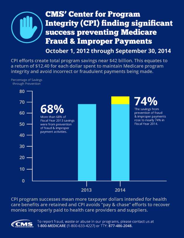 "An infographic reports that CPI program successes mean more taxpayer dollars intended for health care benefits are retained and CPI avoids ""pay & chase"" efforts to recover monies improperly paid to health care providers and suppliers. CPI efforts create total program saving near $42 billion. This equates to a return of $12.40 for each dollar spent to maintain Medicare program integrity and avoid incorrect or fraudulent payments being made. For Calendar Year 2013, a single bar graph shows that a 68 percent of the total program savings are accomplished by preventing fraud and improper payments. For Calendar Year 2014, a single bar graph shows that program savings were accomplished by preventing fraud & improper payments rose to 74 percent. This represents a six percent (6%) savings increase between the two years. To report fraud, waste or abuse in our programs, please contact us at 1-800-MEDICARE (1-800-633-4227) or by using a telecommunications device for the deaf (TTY) at (877) 486-2048."