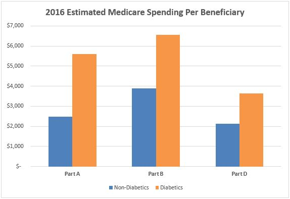 This chart compares estimated 2016 Medicare spending per beneficiary between beneficiaries with diabetes and beneficiaries without diabetes. In 2016 alone, Medicare will spend an estimated $1,500 more on Part D prescription drugs, $3,100 more for hospital and facility services, and $2,700 more in physician and other clinical services for those with diabetes than those without diabetes.